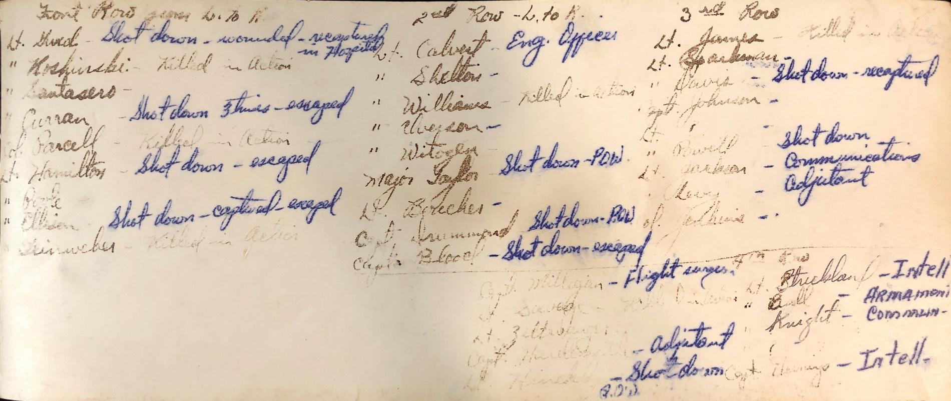 Liste des noms